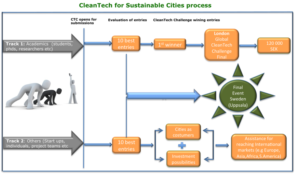 cleantech-challenge-process